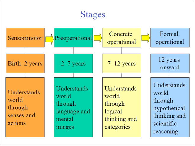 piaget emotional development